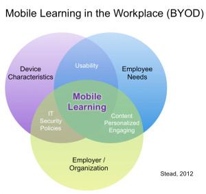 Enterprise Mobile Learning: a model